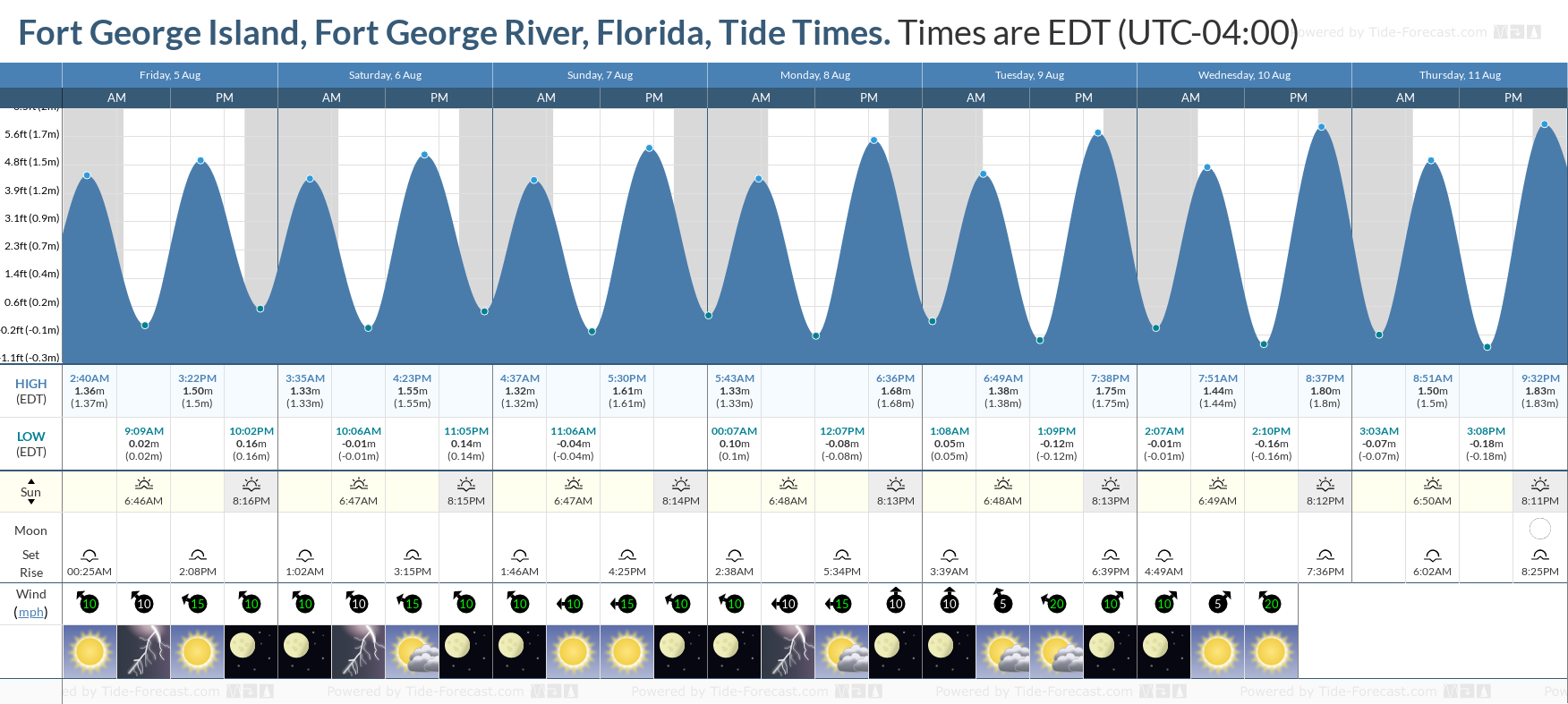 Fort George Island, Fort George River, Florida Tide Chart including high and low tide tide times for the next 7 days