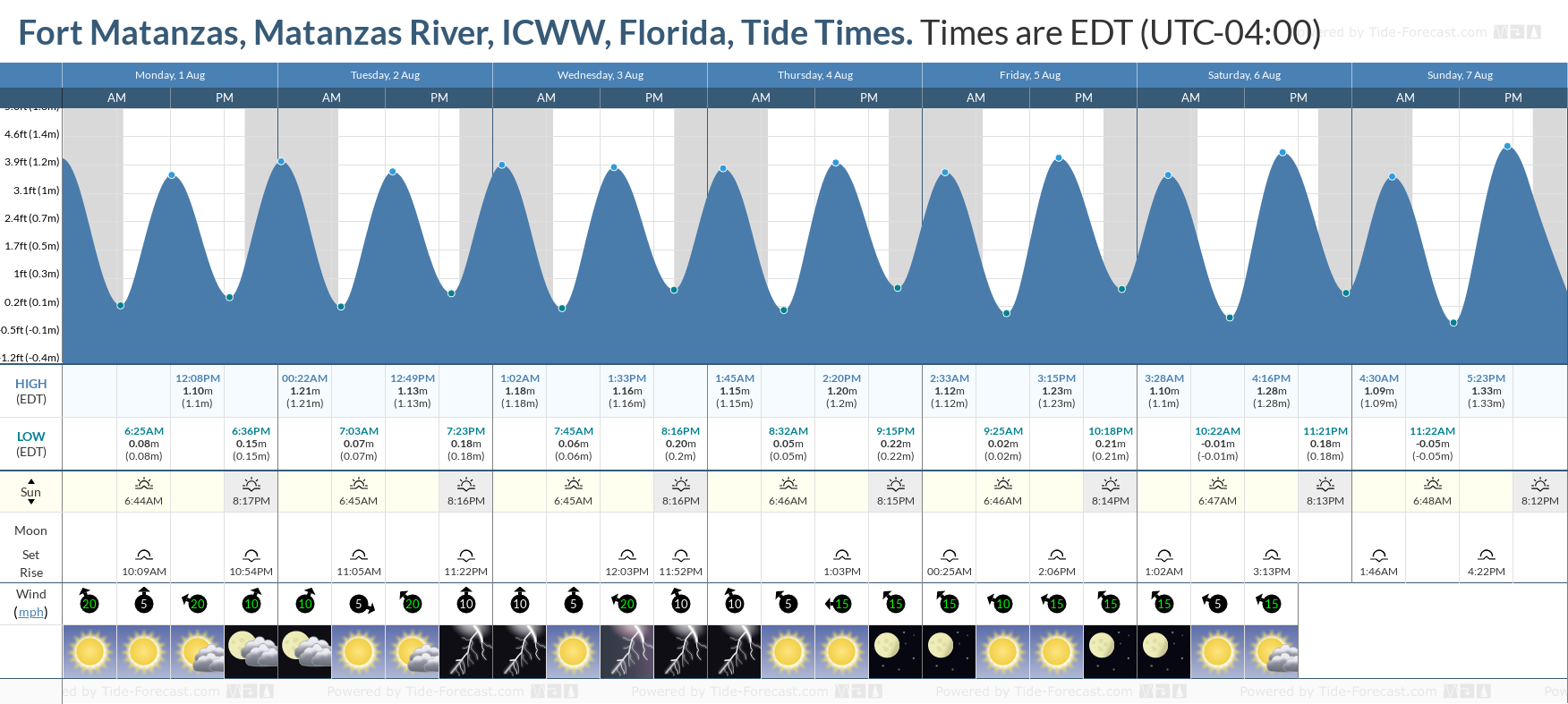 Fort Matanzas, Matanzas River, ICWW, Florida Tide Chart including high and low tide tide times for the next 7 days