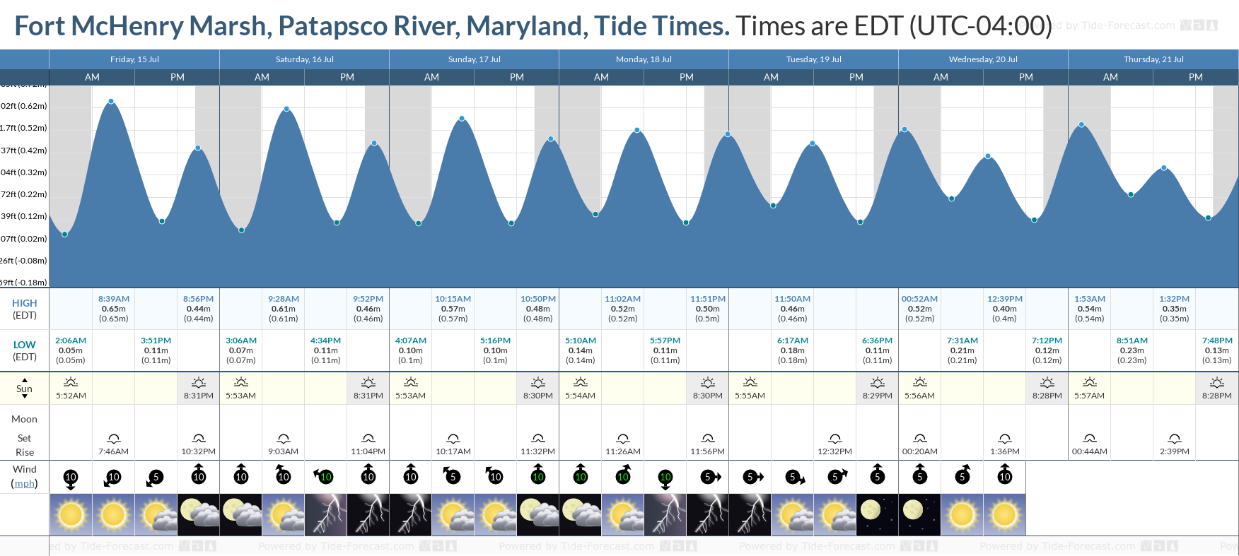 Fort McHenry Marsh, Patapsco River, Maryland Tide Chart including high and low tide tide times for the next 7 days