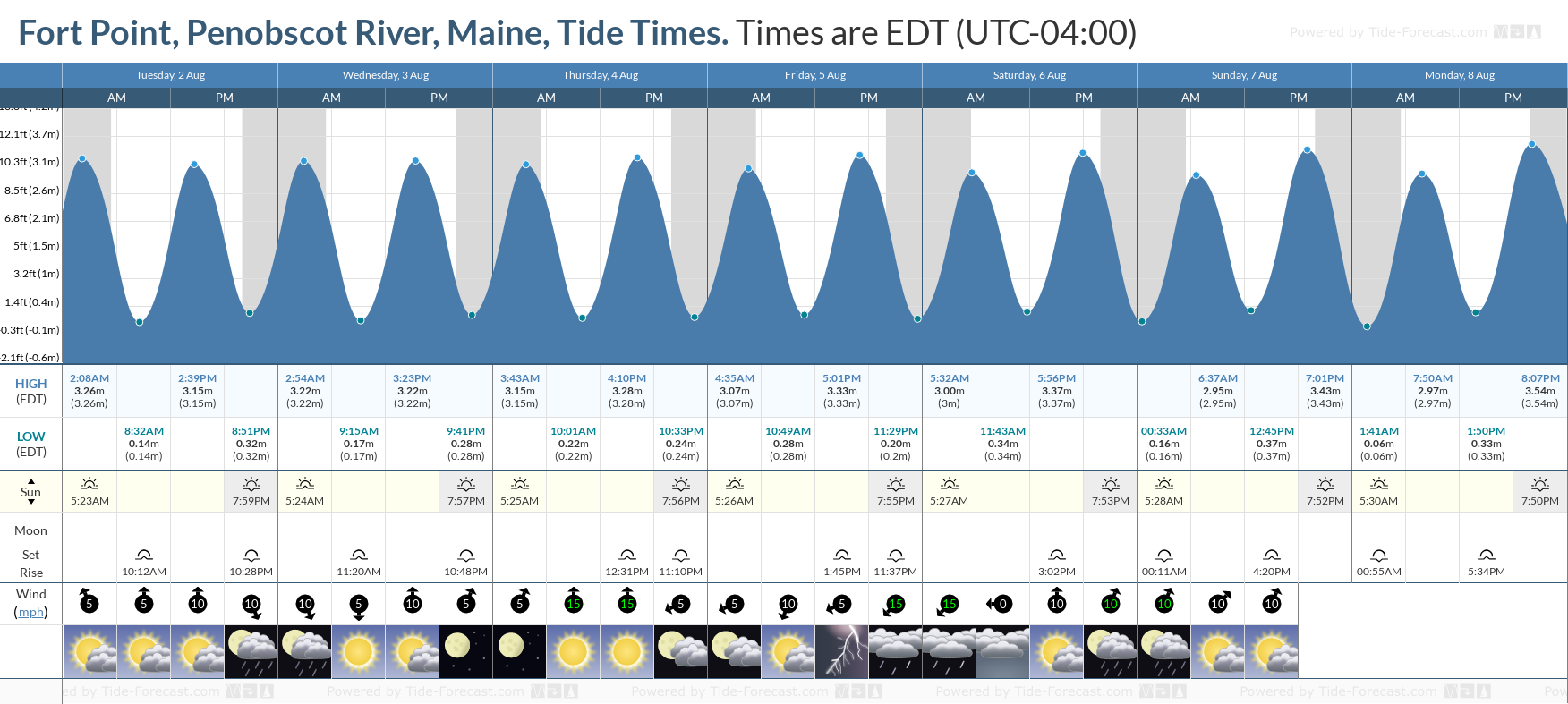 Fort Point, Penobscot River, Maine Tide Chart including high and low tide tide times for the next 7 days