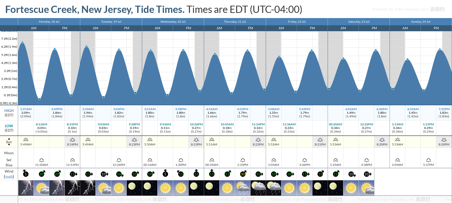 Fortescue Creek, New Jersey Tide Chart including high and low tide tide times for the next 7 days