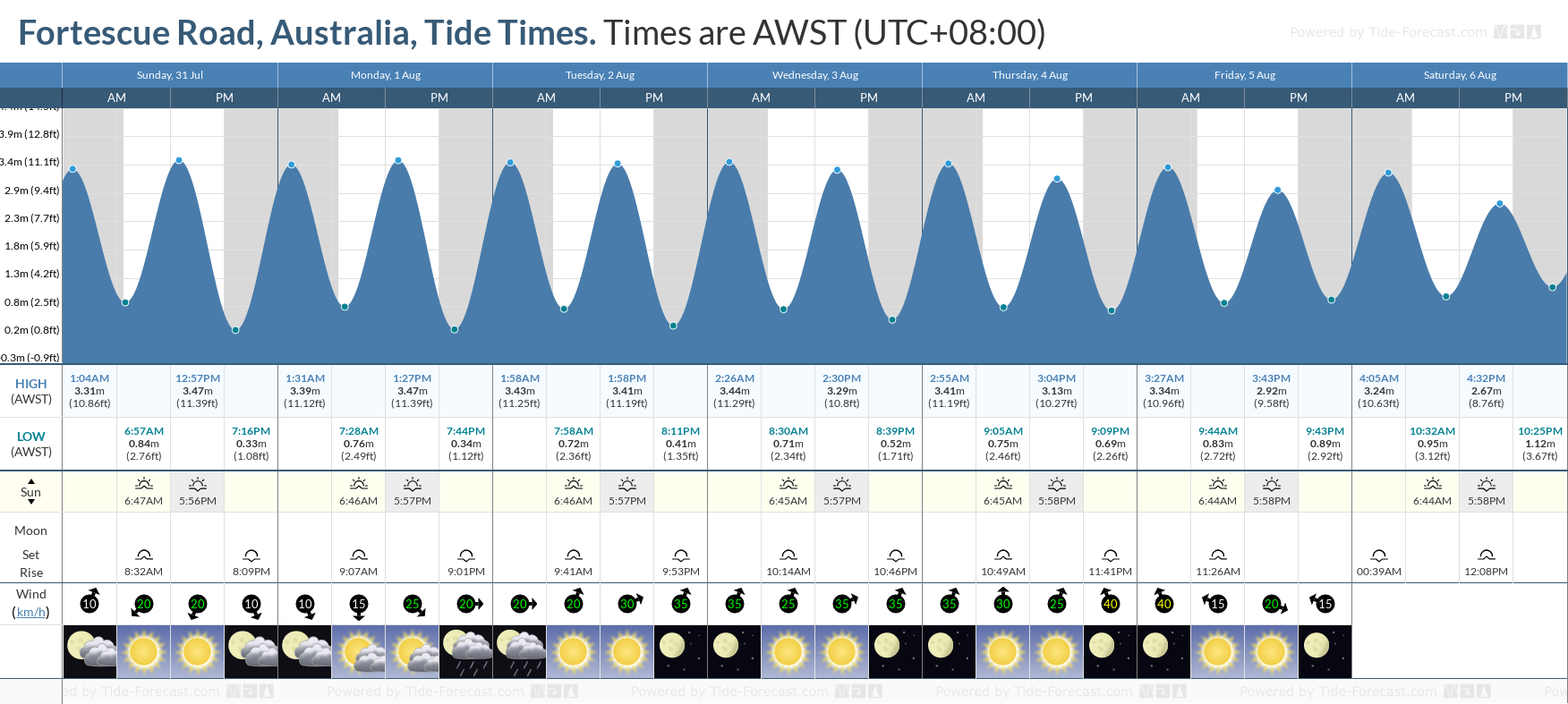 Fortescue Road, Australia Tide Chart including high and low tide tide times for the next 7 days