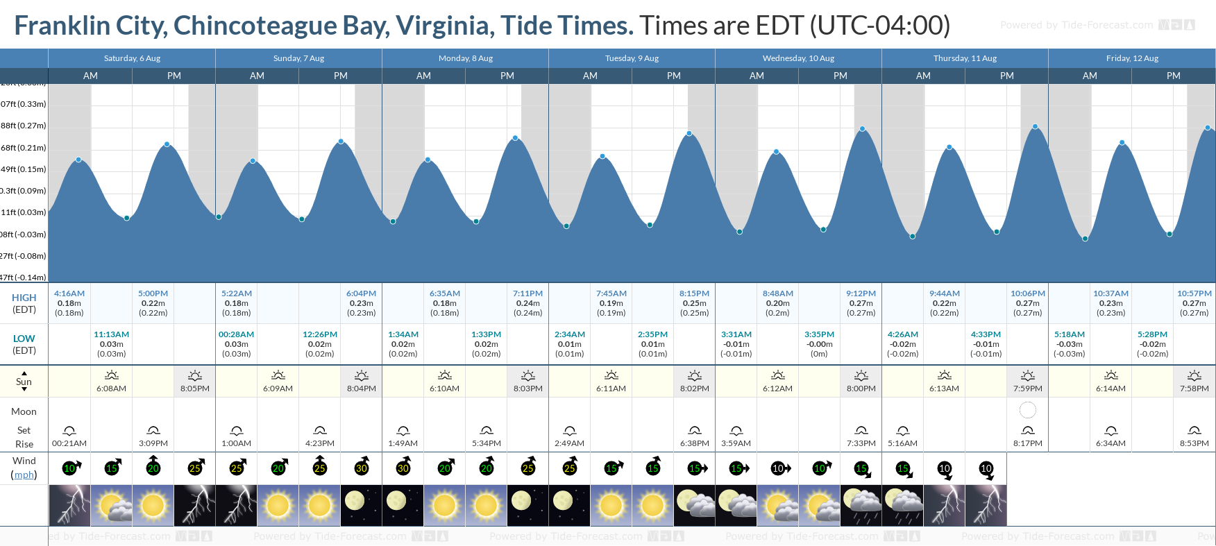 Franklin City, Chincoteague Bay, Virginia Tide Chart including high and low tide tide times for the next 7 days