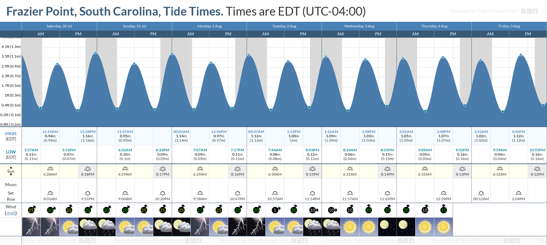 Frazier Point, South Carolina Tide Chart including high and low tide tide times for the next 7 days