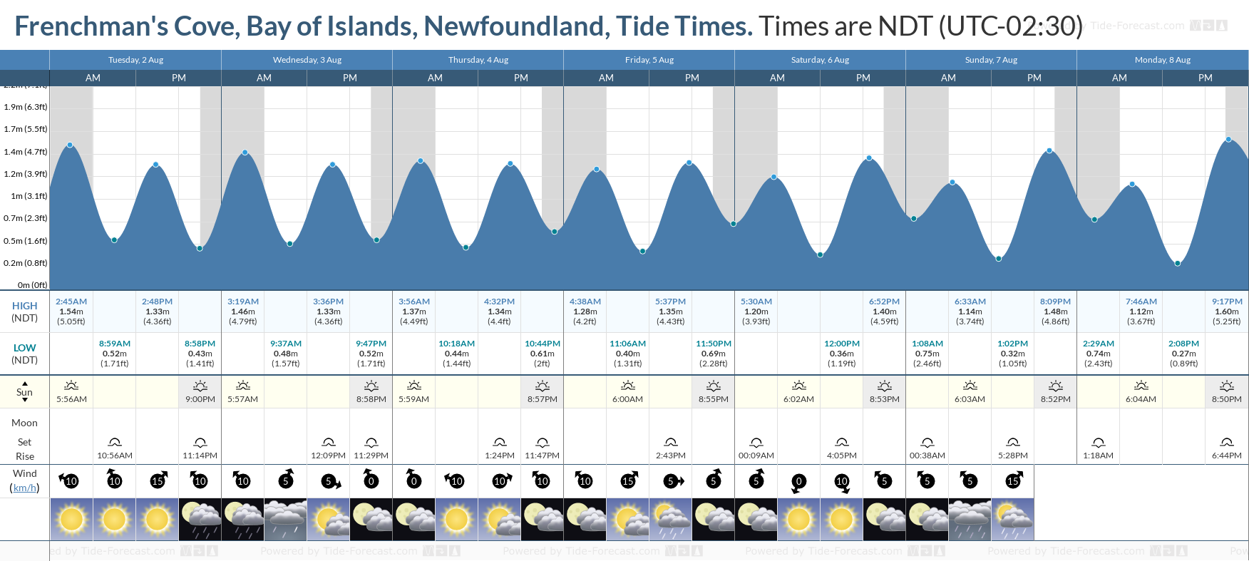 Frenchman's Cove, Bay of Islands, Newfoundland Tide Chart including high and low tide tide times for the next 7 days