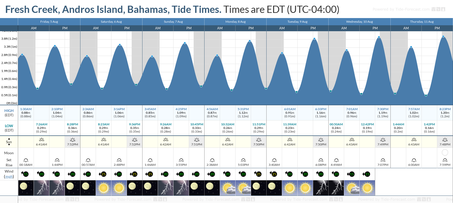 Fresh Creek, Andros Island, Bahamas Tide Chart including high and low tide tide times for the next 7 days