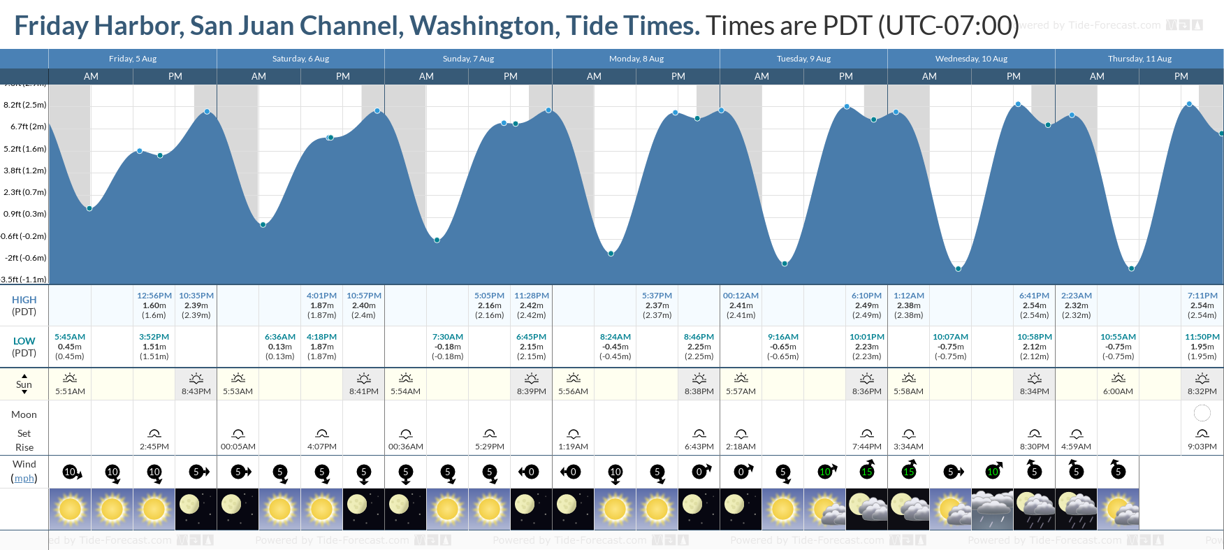 Friday Harbor, San Juan Channel, Washington Tide Chart including high and low tide tide times for the next 7 days