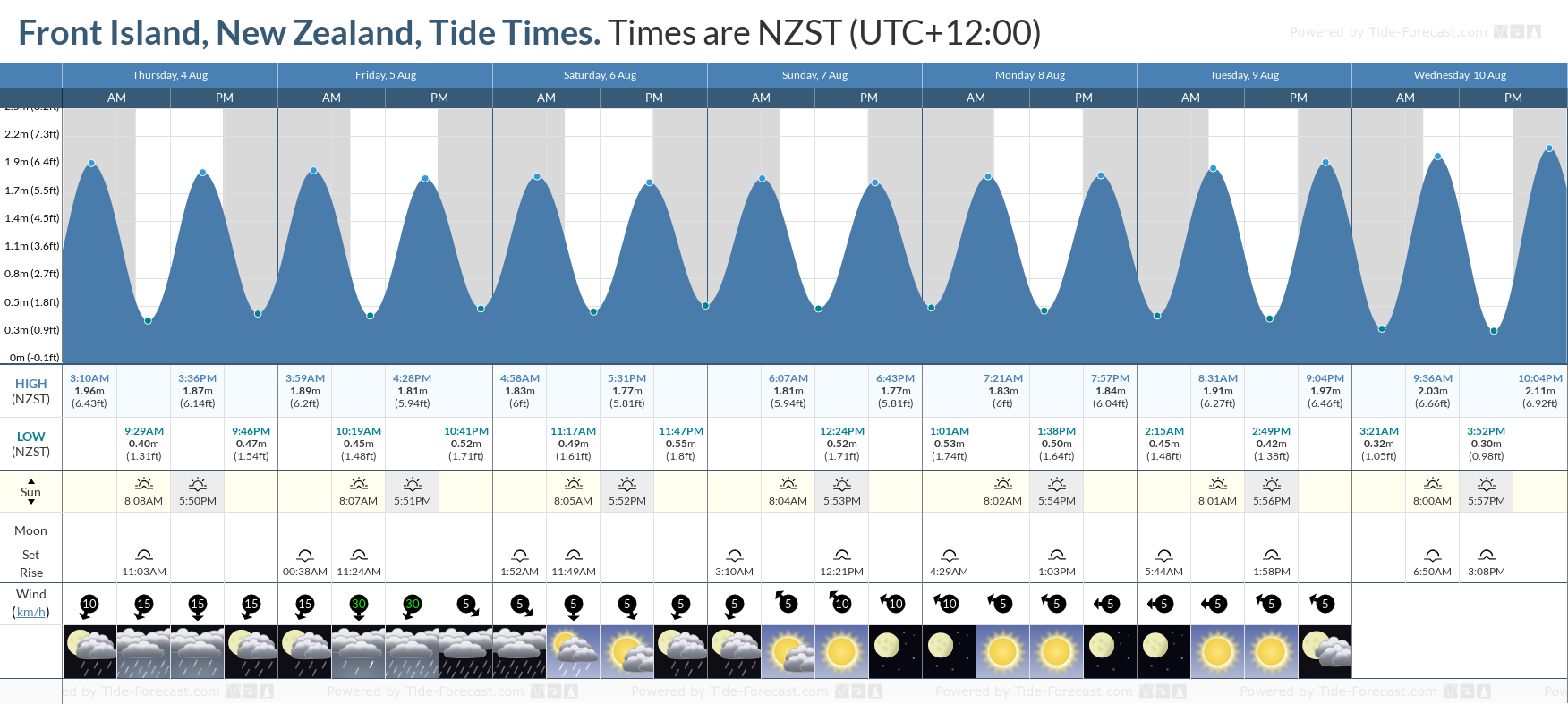 Front Island, New Zealand Tide Chart including high and low tide tide times for the next 7 days