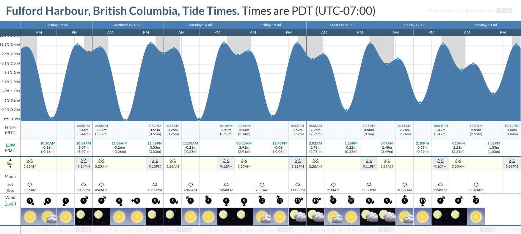 Fulford Harbour, British Columbia Tide Chart including high and low tide tide times for the next 7 days