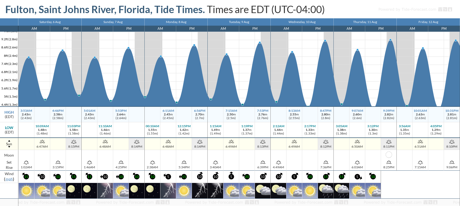 Fulton, Saint Johns River, Florida Tide Chart including high and low tide tide times for the next 7 days