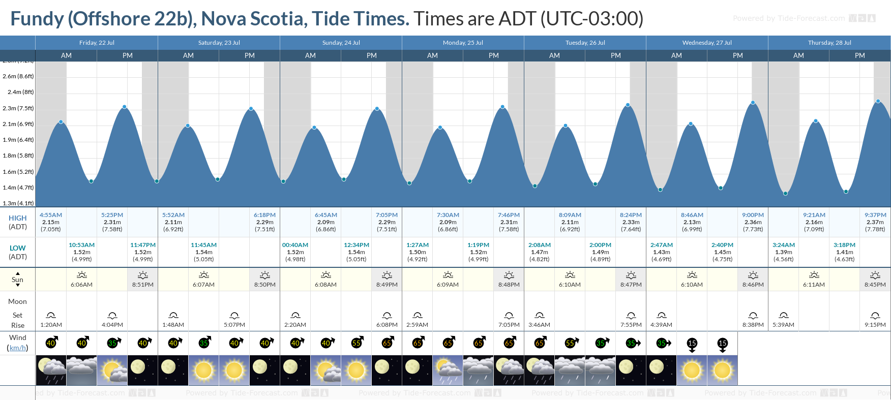 Fundy (Offshore 22b), Nova Scotia Tide Chart including high and low tide tide times for the next 7 days