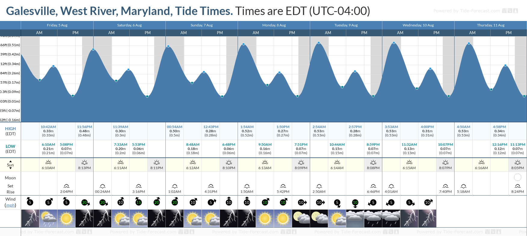 Galesville, West River, Maryland Tide Chart including high and low tide tide times for the next 7 days