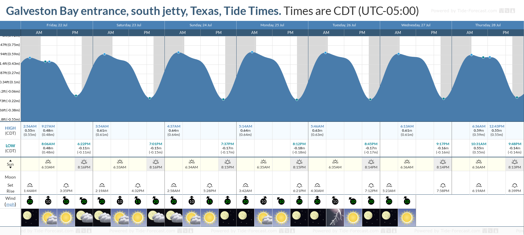 Galveston Bay entrance, south jetty, Texas Tide Chart including high and low tide tide times for the next 7 days
