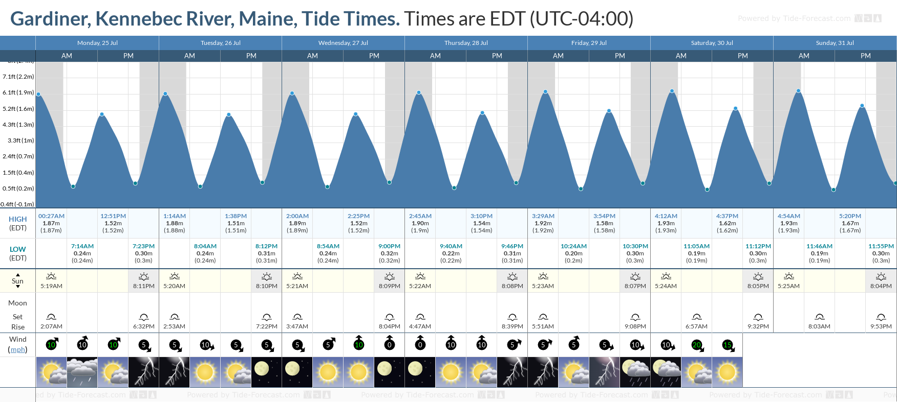 Gardiner, Kennebec River, Maine Tide Chart including high and low tide tide times for the next 7 days