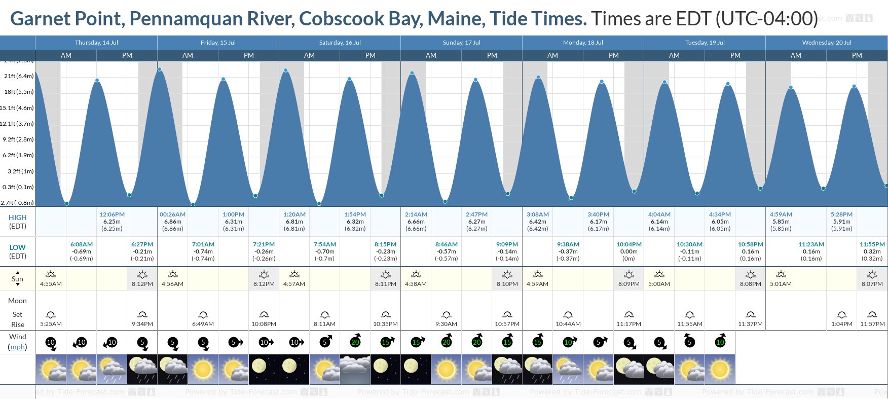 Garnet Point, Pennamquan River, Cobscook Bay, Maine Tide Chart including high and low tide tide times for the next 7 days