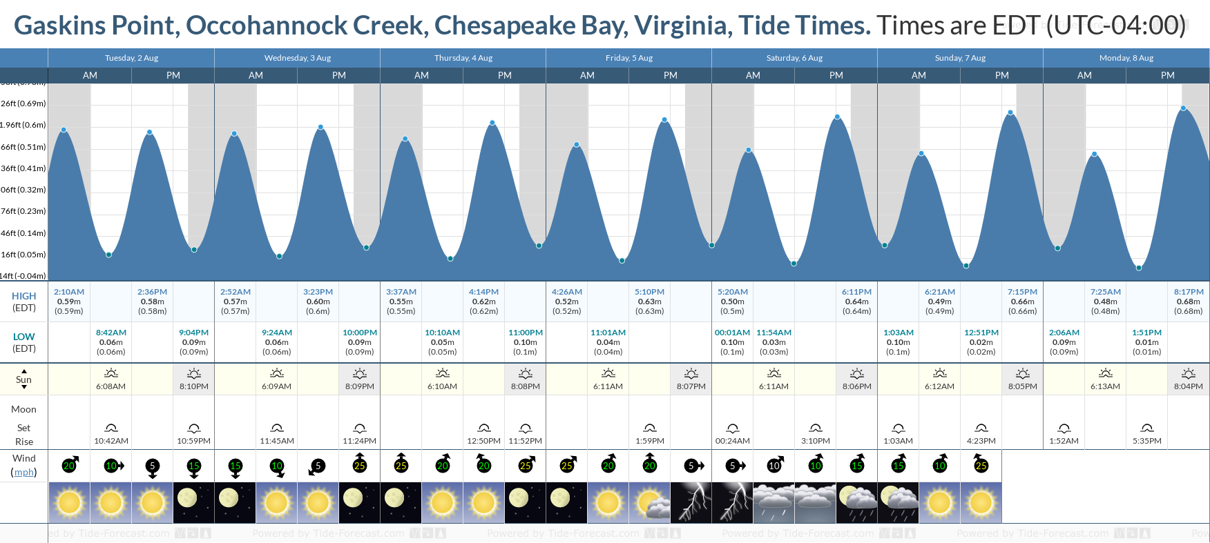 Gaskins Point, Occohannock Creek, Chesapeake Bay, Virginia Tide Chart including high and low tide tide times for the next 7 days