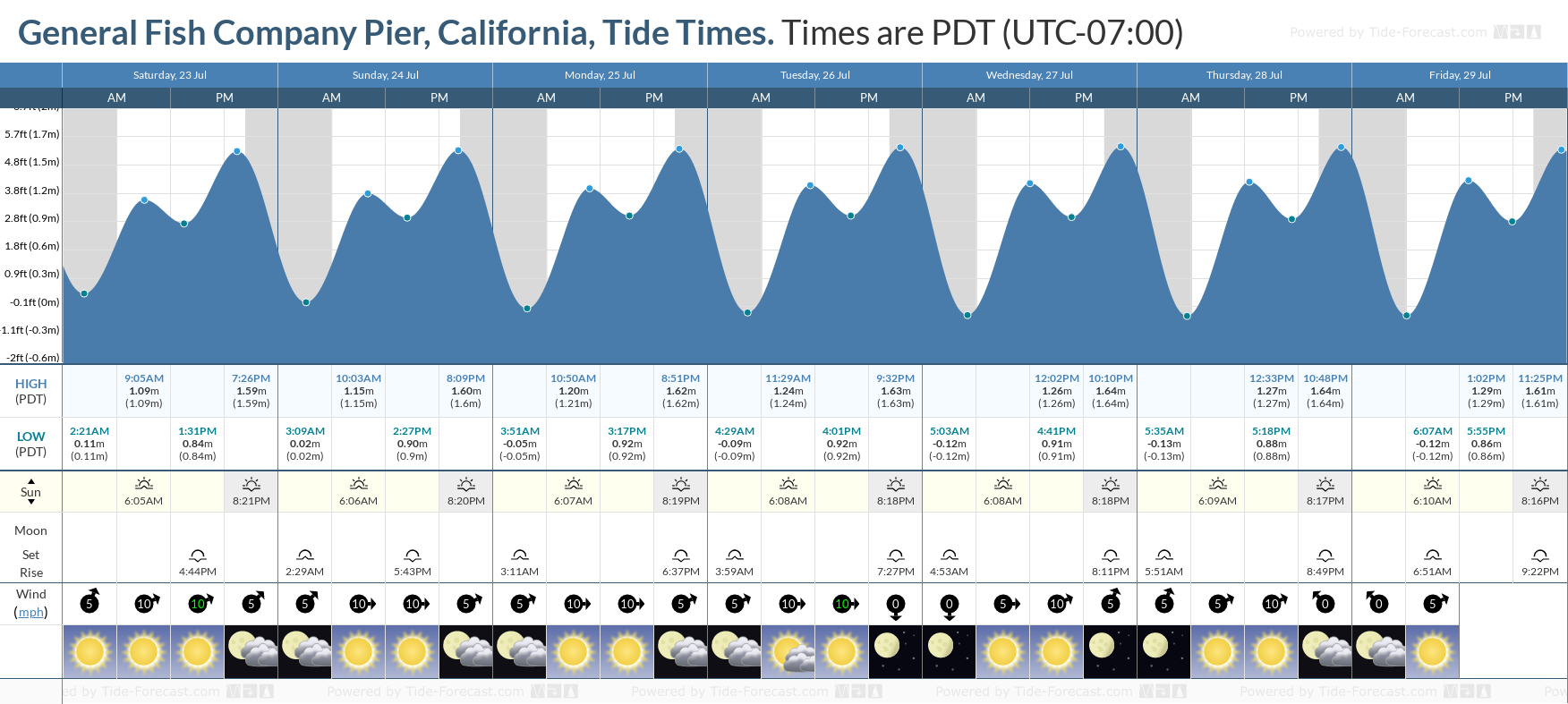 General Fish Company Pier, California Tide Chart including high and low tide tide times for the next 7 days