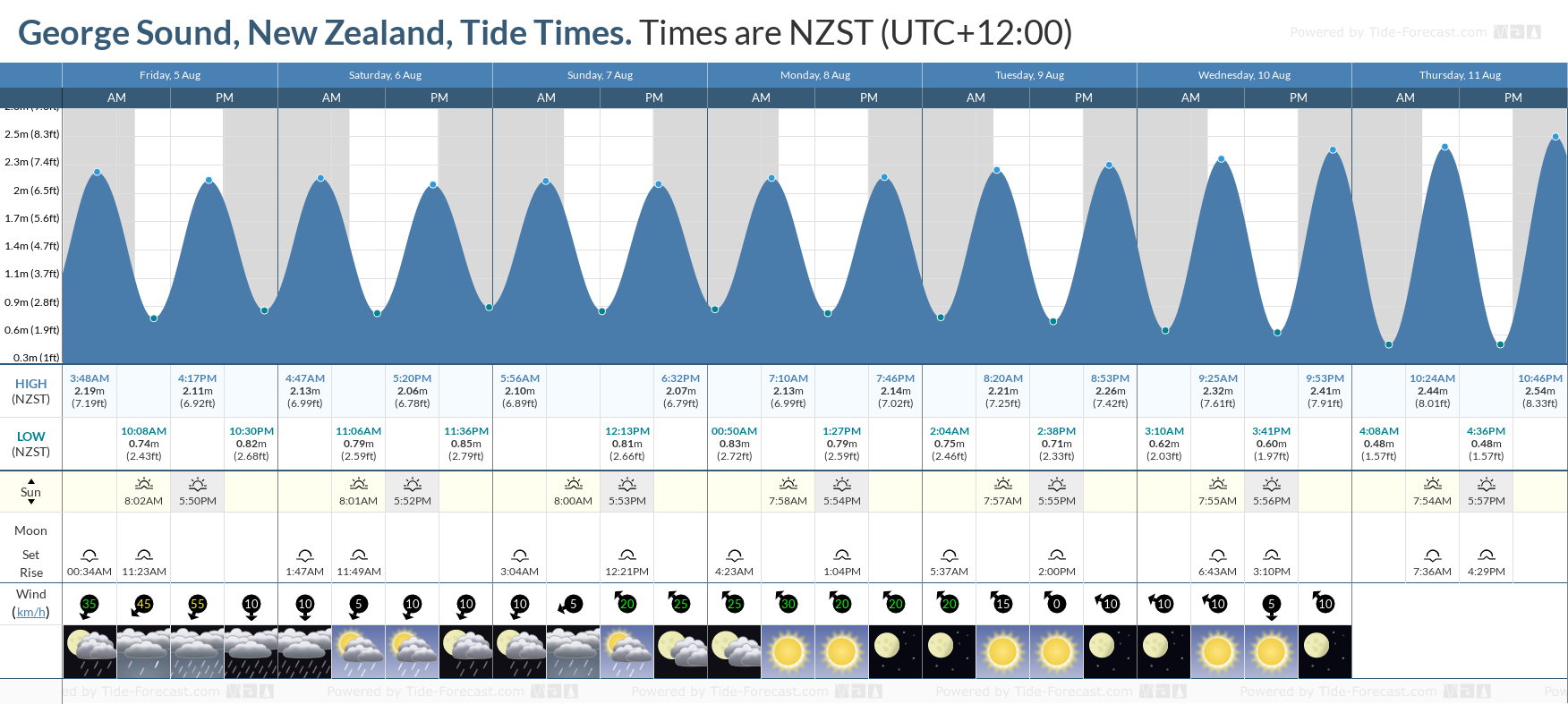 George Sound, New Zealand Tide Chart including high and low tide tide times for the next 7 days