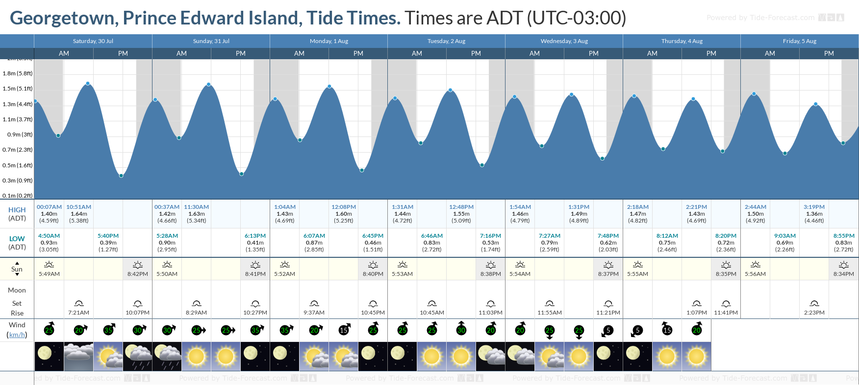 Georgetown, Prince Edward Island Tide Chart including high and low tide tide times for the next 7 days