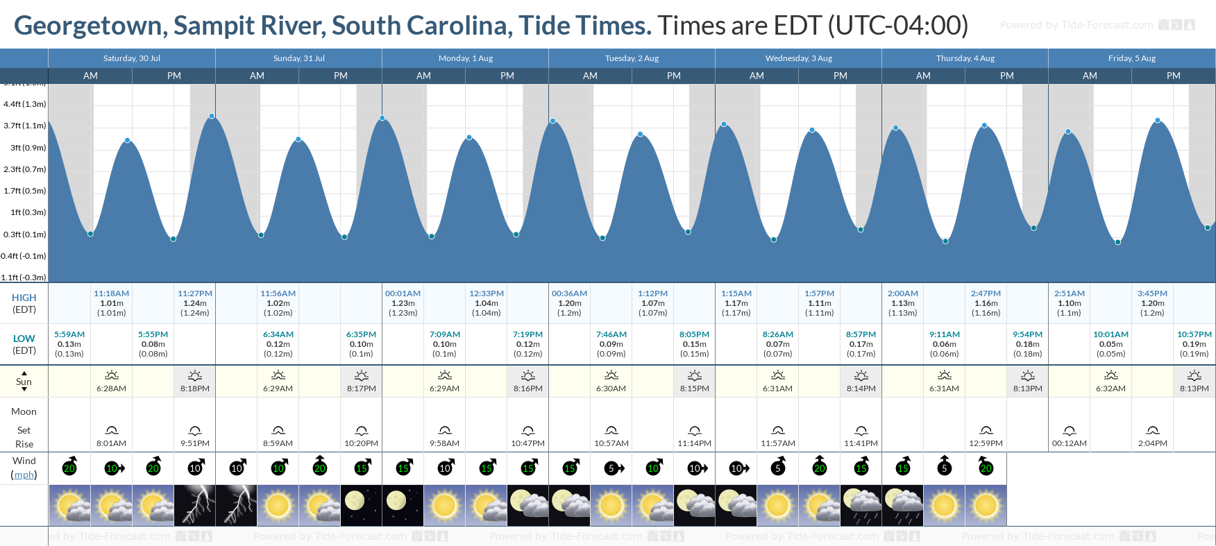 Tide Times And Tide Chart For Georgetown Sampit River