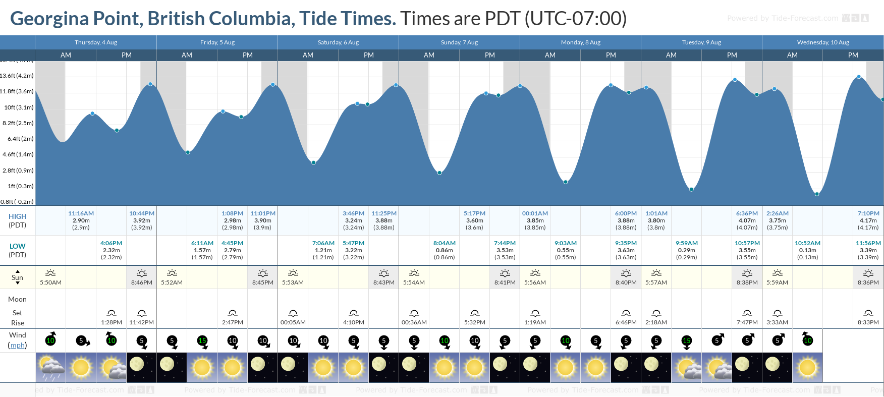 Georgina Point, British Columbia Tide Chart including high and low tide tide times for the next 7 days