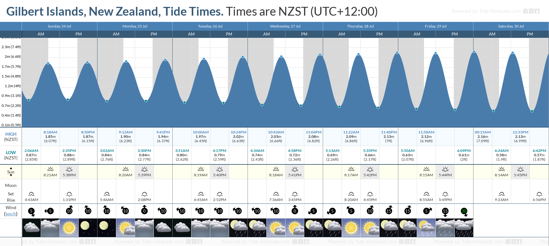 Gilbert Islands, New Zealand Tide Chart including high and low tide tide times for the next 7 days