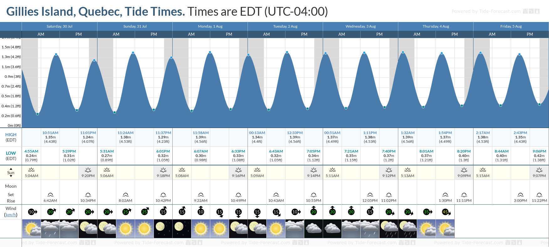 Gillies Island, Quebec Tide Chart including high and low tide tide times for the next 7 days