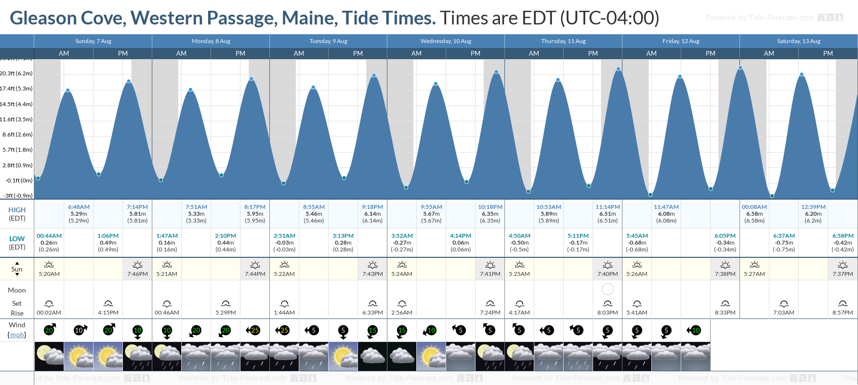 Gleason Cove, Western Passage, Maine Tide Chart including high and low tide tide times for the next 7 days