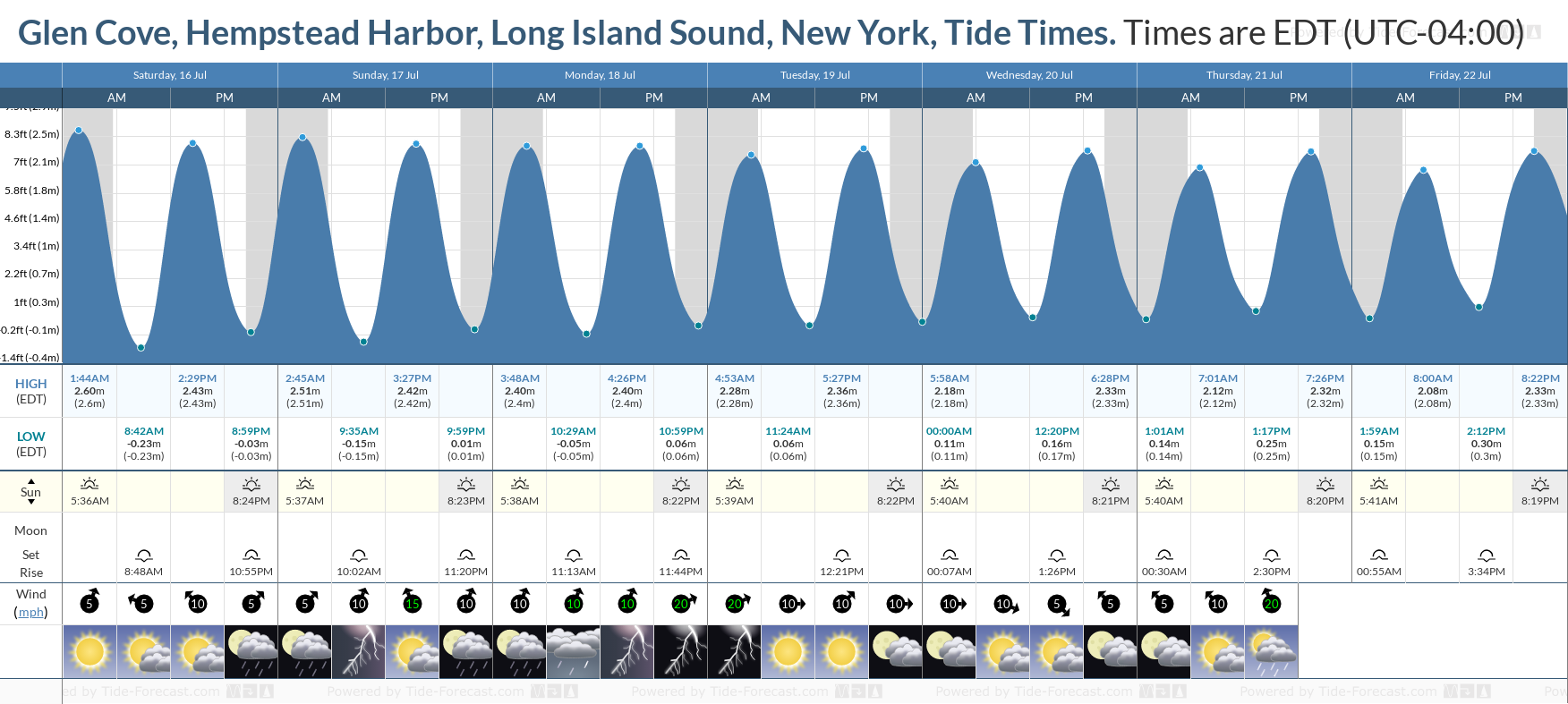Glen Cove, Hempstead Harbor, Long Island Sound, New York Tide Chart including high and low tide tide times for the next 7 days