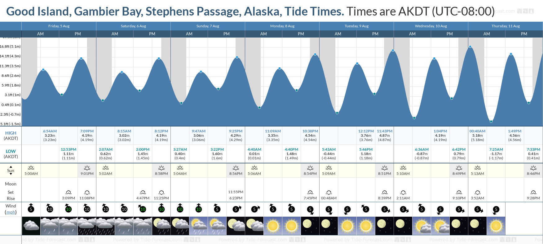 Good Island, Gambier Bay, Stephens Passage, Alaska Tide Chart including high and low tide tide times for the next 7 days