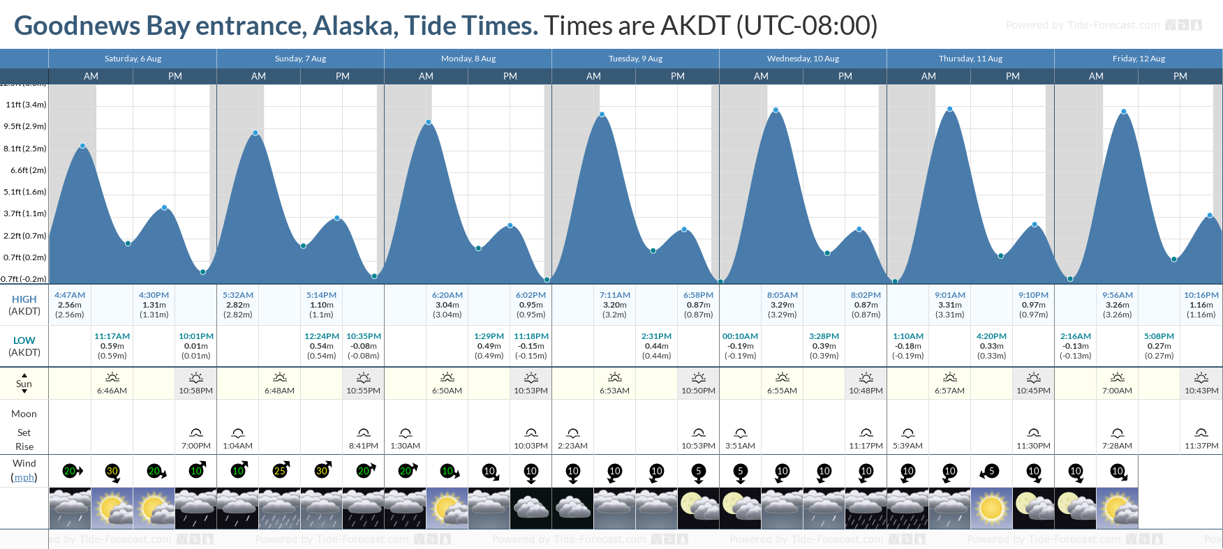 Goodnews Bay entrance, Alaska Tide Chart including high and low tide tide times for the next 7 days