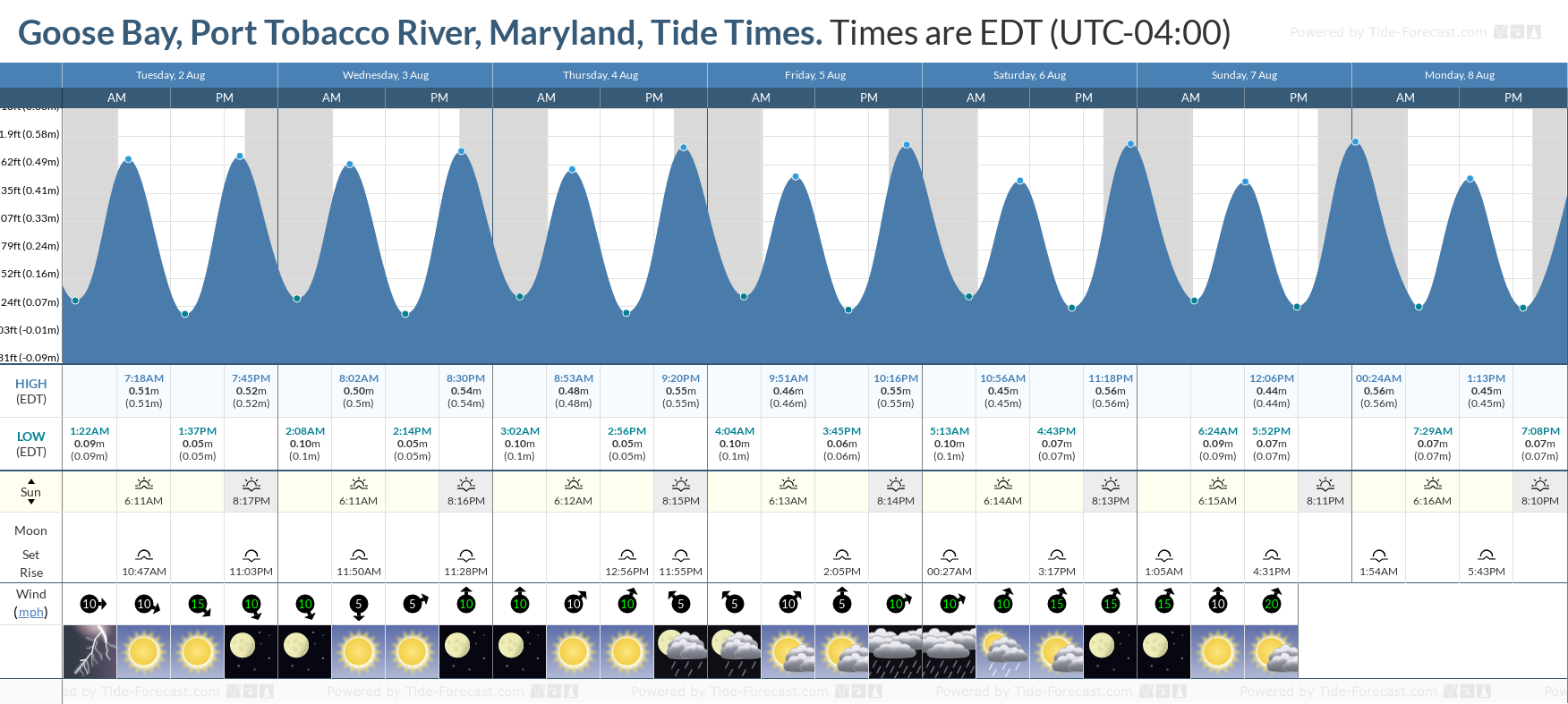 Goose Bay, Port Tobacco River, Maryland Tide Chart including high and low tide tide times for the next 7 days