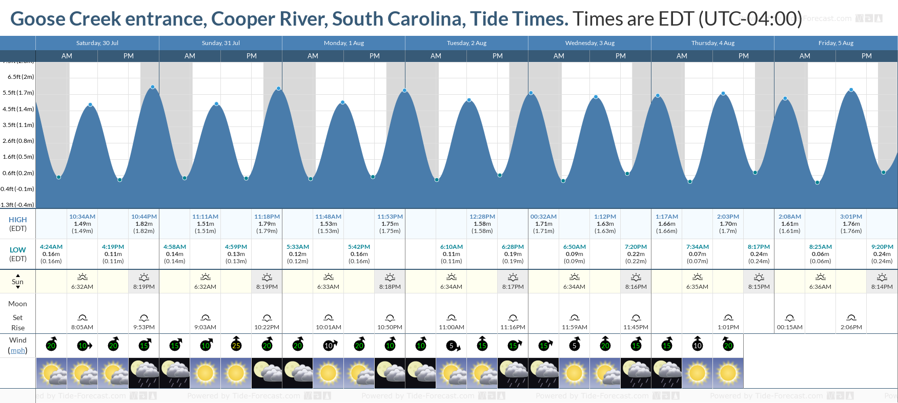 Goose Creek entrance, Cooper River, South Carolina Tide Chart including high and low tide tide times for the next 7 days