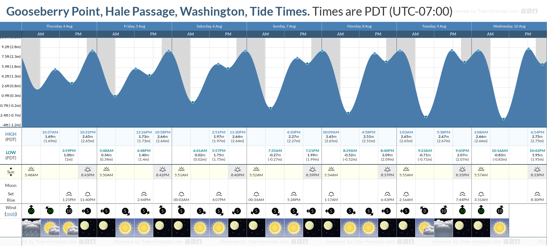Gooseberry Point, Hale Passage, Washington Tide Chart including high and low tide tide times for the next 7 days