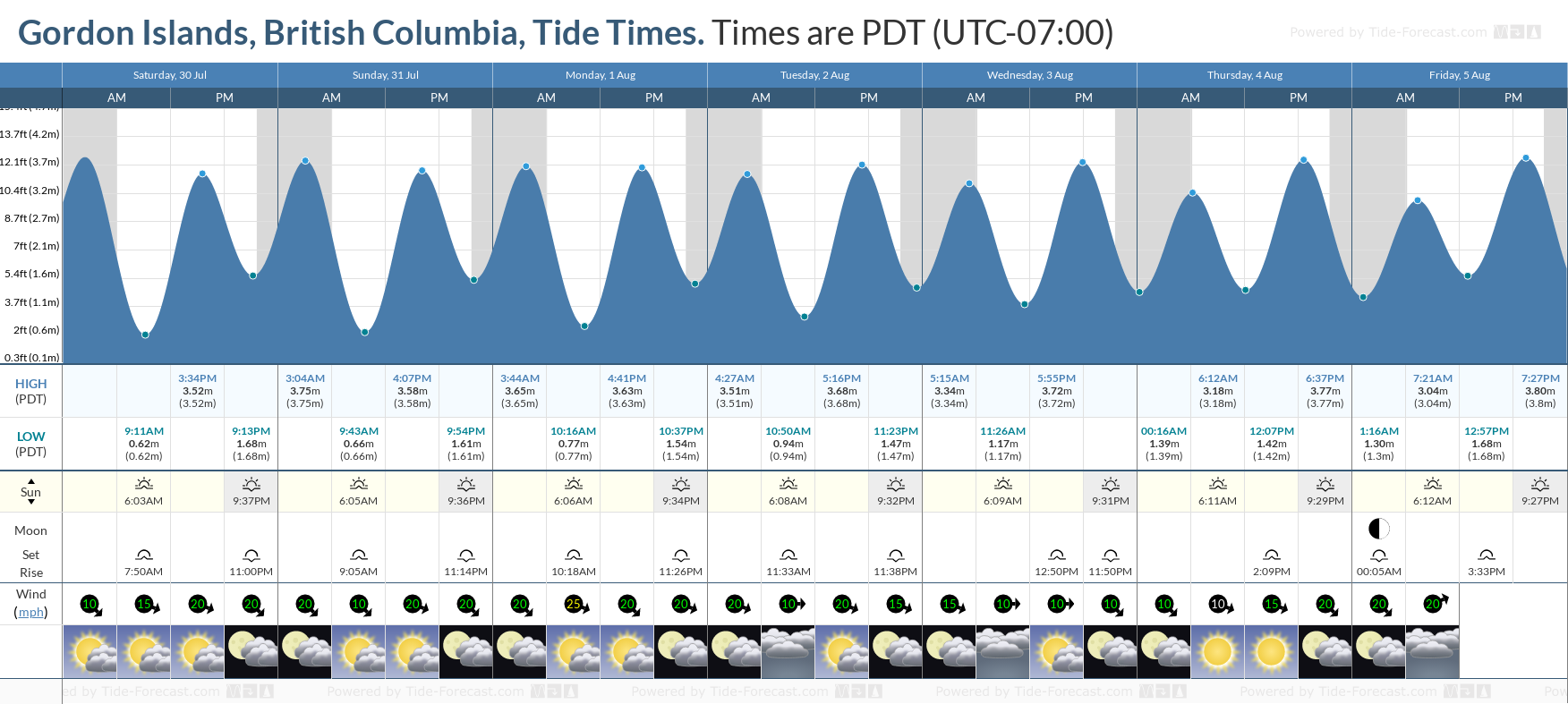 Gordon Islands, British Columbia Tide Chart including high and low tide tide times for the next 7 days