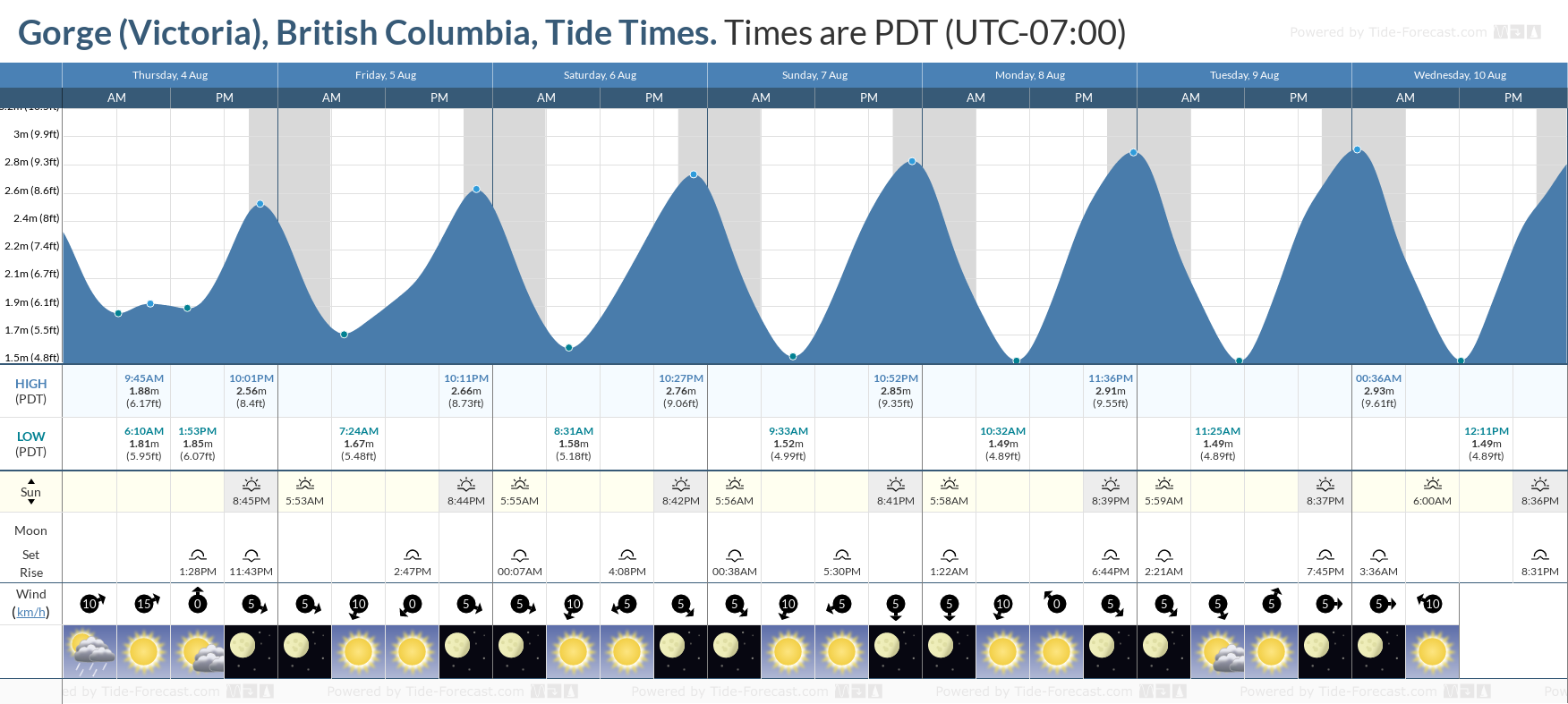 Gorge (Victoria), British Columbia Tide Chart including high and low tide tide times for the next 7 days