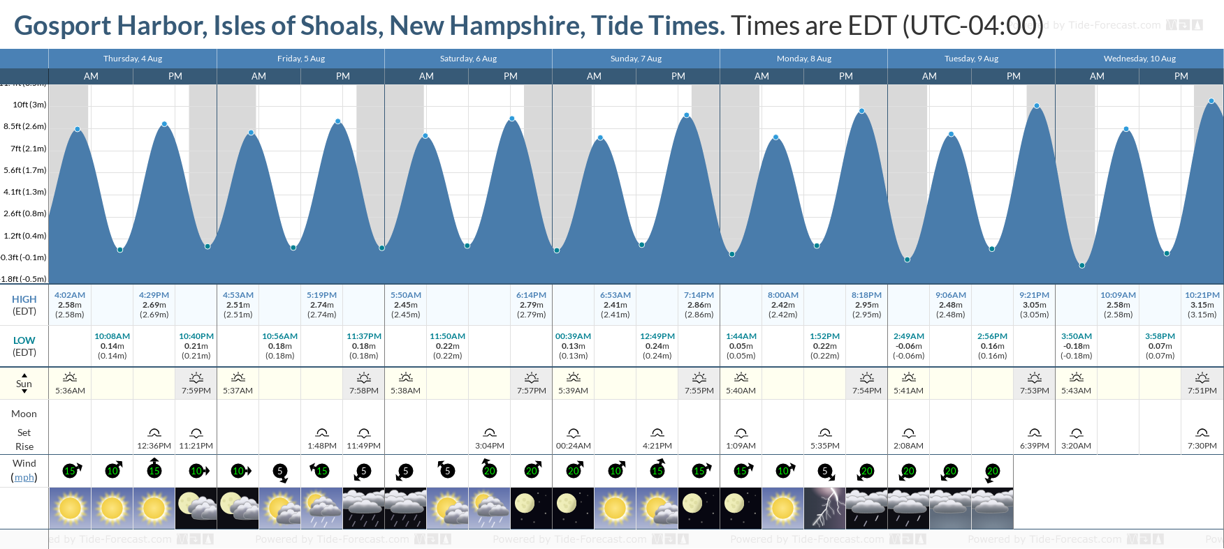Gosport Harbor, Isles of Shoals, New Hampshire Tide Chart including high and low tide tide times for the next 7 days