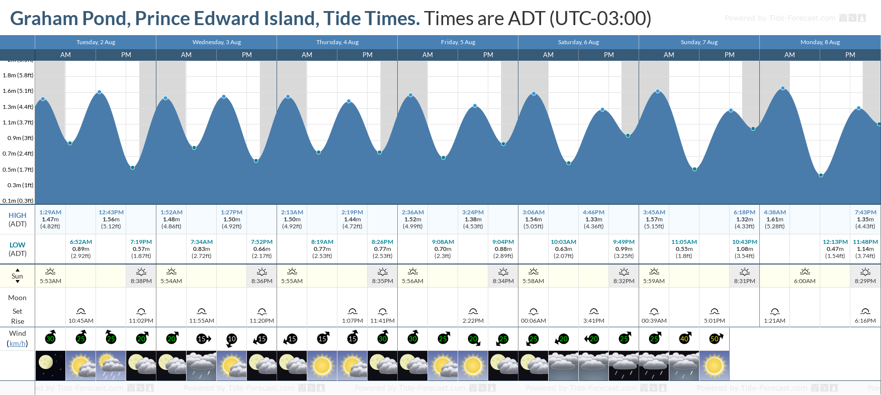 Graham Pond, Prince Edward Island Tide Chart including high and low tide tide times for the next 7 days