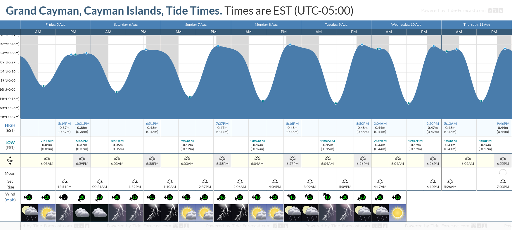 Grand Cayman, Cayman Islands Tide Chart including high and low tide tide times for the next 7 days
