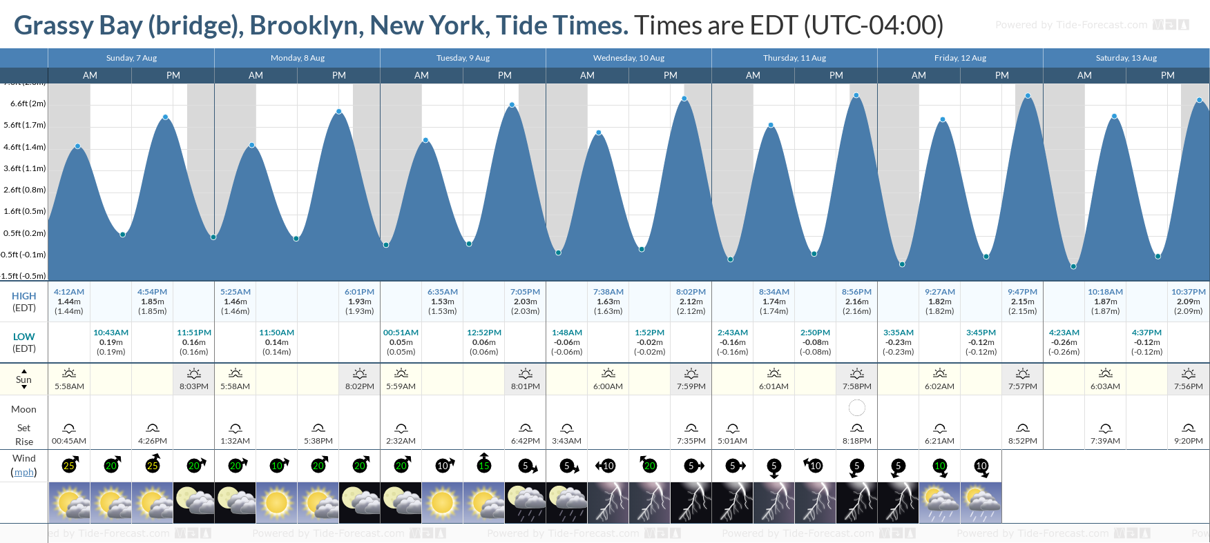 Grassy Bay (bridge), Brooklyn, New York Tide Chart including high and low tide tide times for the next 7 days