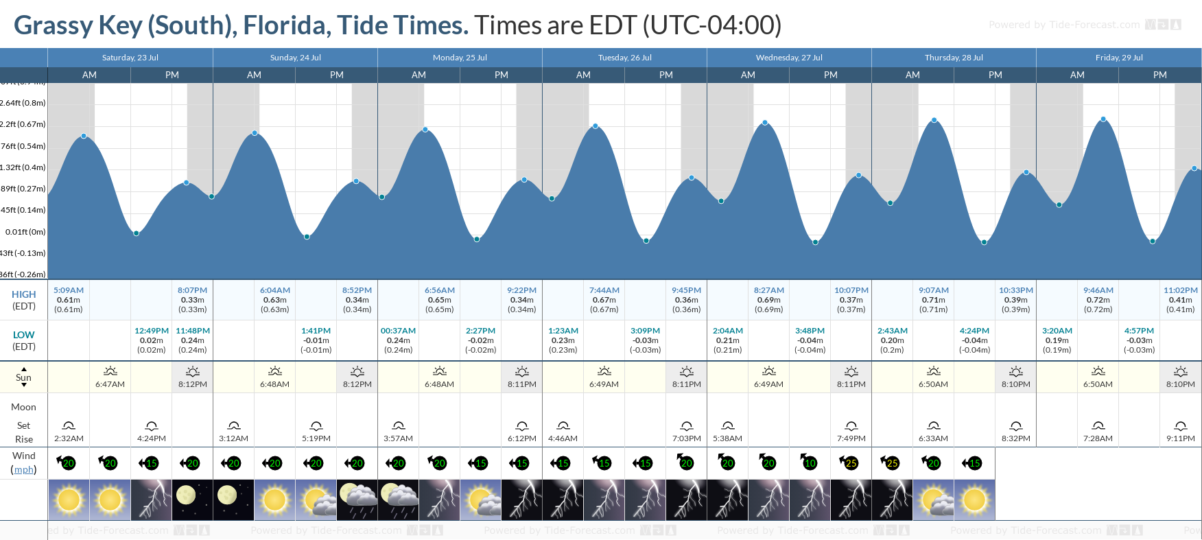 Grassy Key (South), Florida Tide Chart including high and low tide tide times for the next 7 days