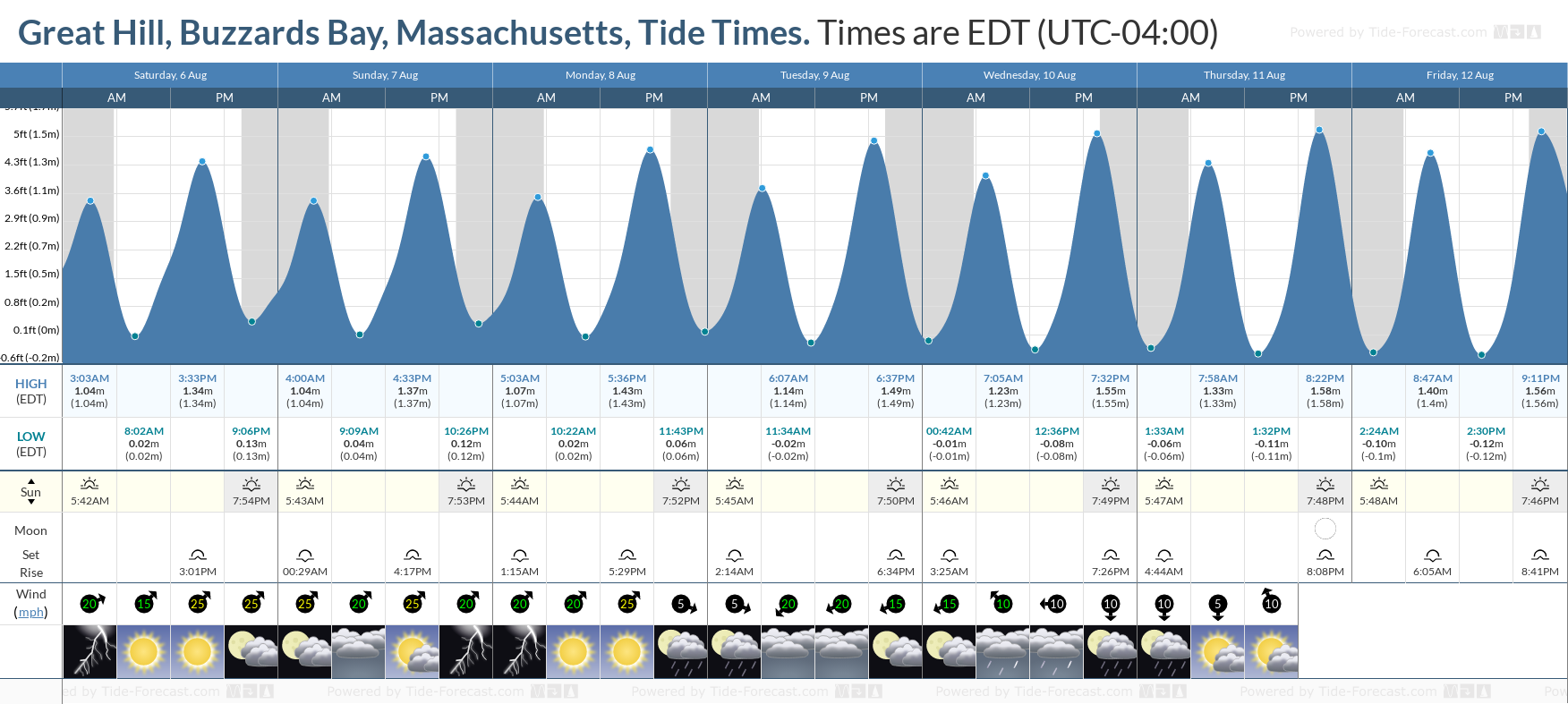 Great Hill, Buzzards Bay, Massachusetts Tide Chart including high and low tide tide times for the next 7 days
