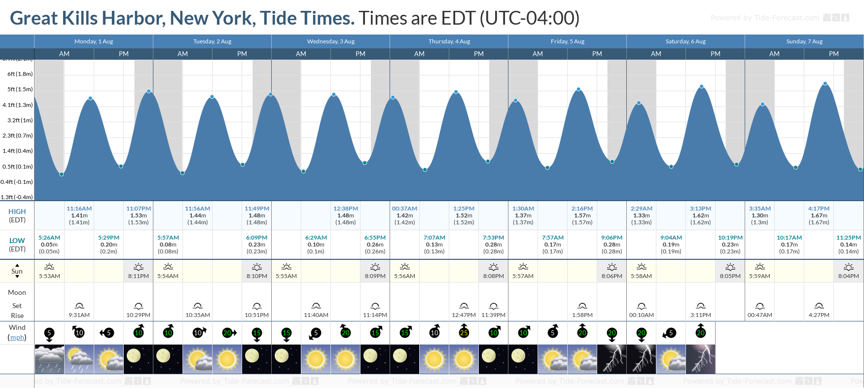 Great Kills Harbor, New York Tide Chart including high and low tide tide times for the next 7 days