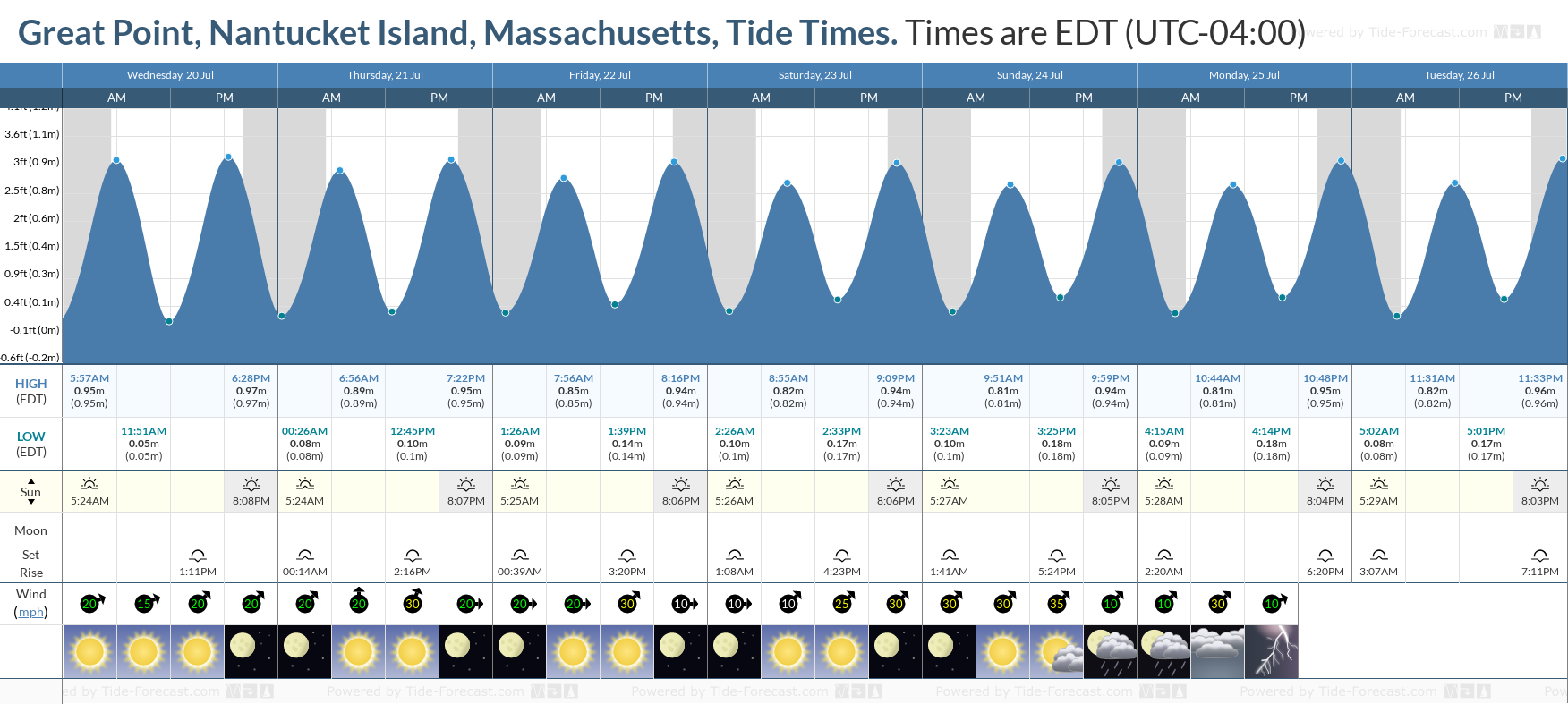 Great Point, Nantucket Island, Massachusetts Tide Chart including high and low tide tide times for the next 7 days