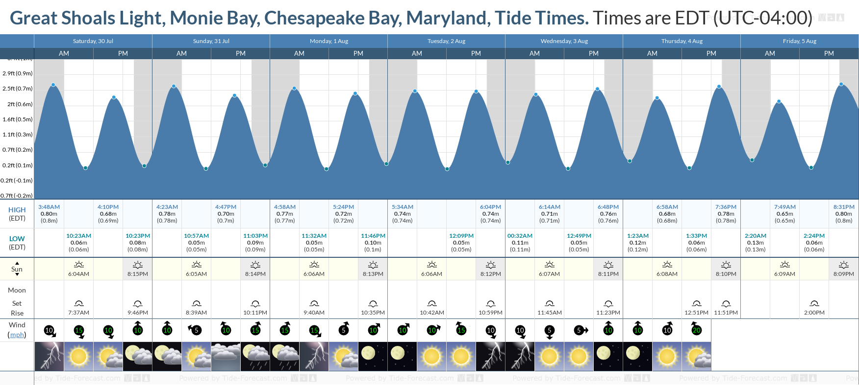Great Shoals Light, Monie Bay, Chesapeake Bay, Maryland Tide Chart including high and low tide tide times for the next 7 days