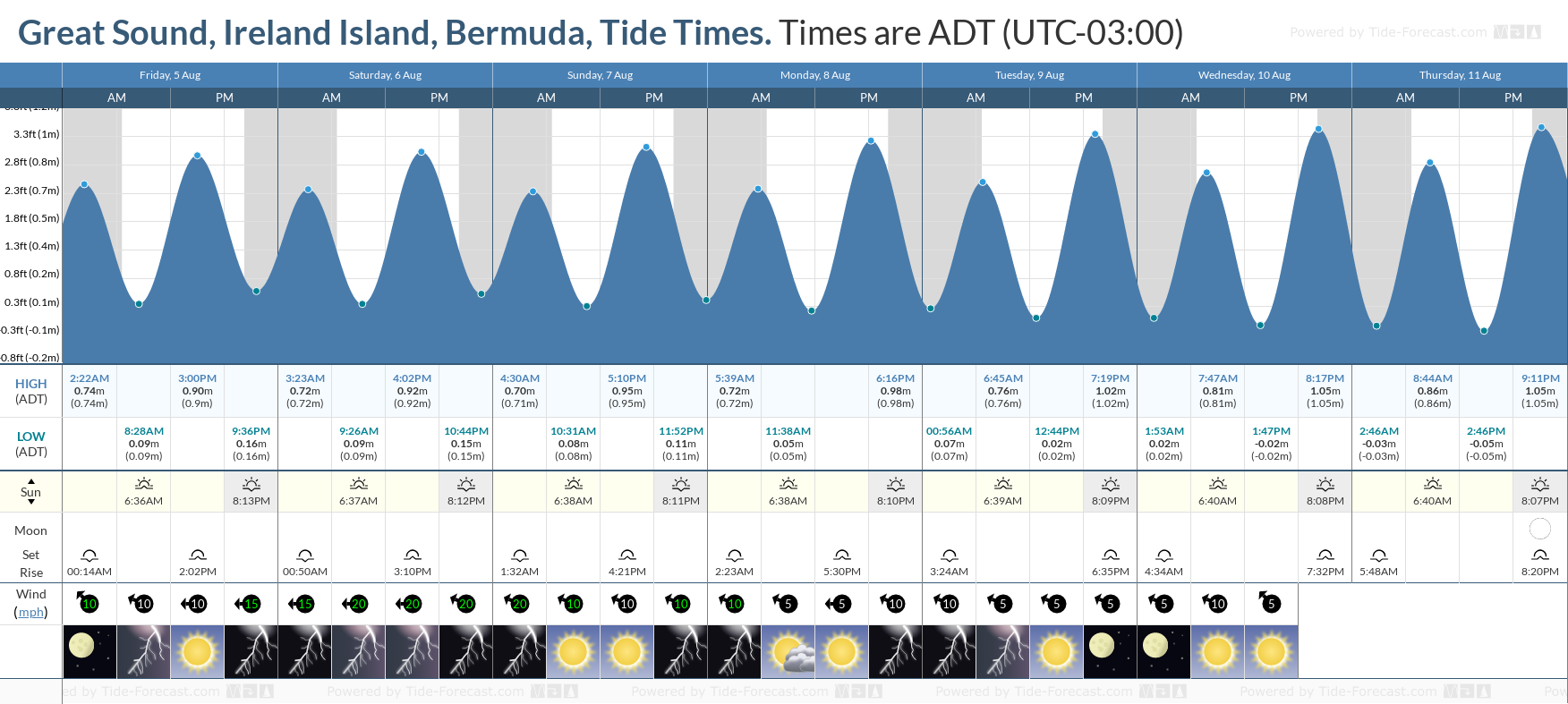Great Sound, Ireland Island, Bermuda Tide Chart including high and low tide tide times for the next 7 days