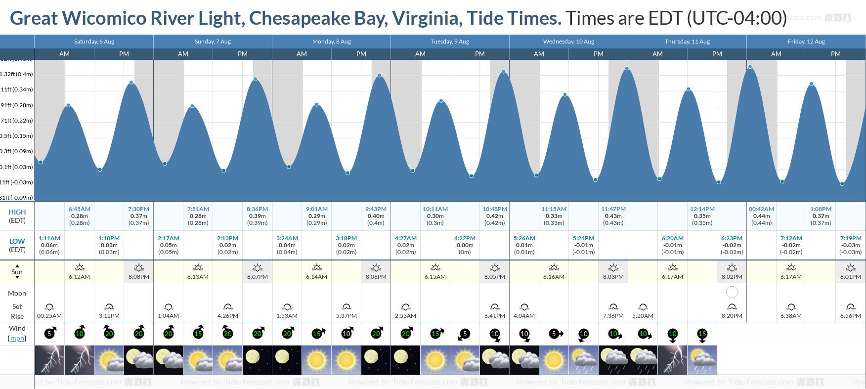 Great Wicomico River Light, Chesapeake Bay, Virginia Tide Chart including high and low tide tide times for the next 7 days