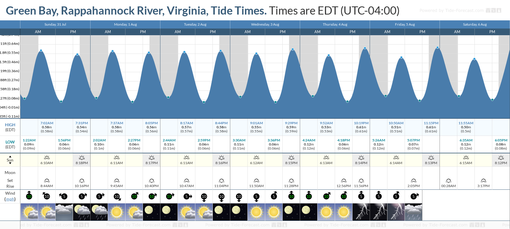 Green Bay, Rappahannock River, Virginia Tide Chart including high and low tide tide times for the next 7 days