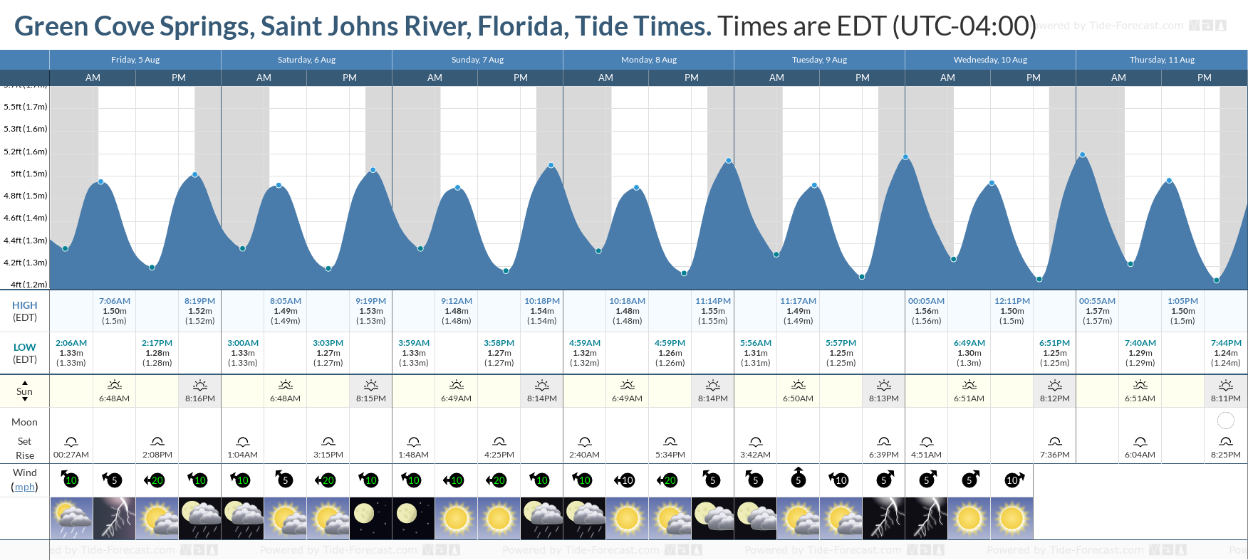 Green Cove Springs, Saint Johns River, Florida Tide Chart including high and low tide tide times for the next 7 days