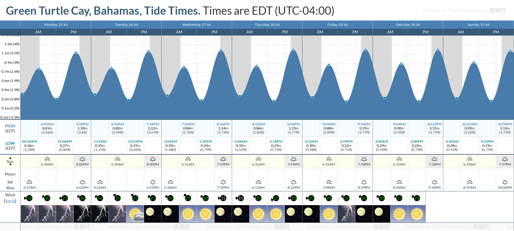 Green Turtle Cay, Bahamas Tide Chart including high and low tide tide times for the next 7 days